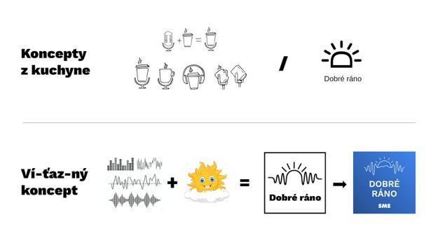 Ako vznikalo nové logo podcastu Dobré ráno.