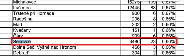 Strana 38. Druhé Sečovce, údaj za ostatné odberné miesta, pod 1 percento.