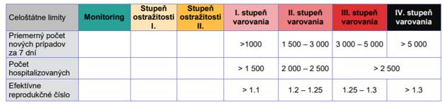Kritériá uvoľňovania a sprísňovania opatrení