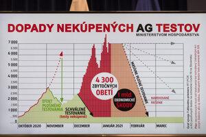 Graf dopadov nekúpených antigénových testov Ministerstvom hospodárstva SR počas tlačovej konferencie.