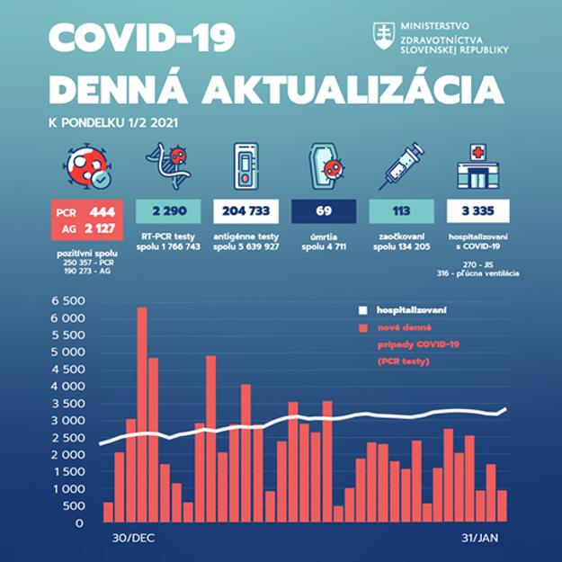 Pandemická situácia na Slovensku k 1. februáru 2021.