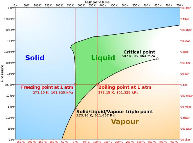 Fázový diagram vody.