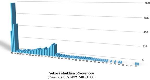Graf udelených termínov na očkovanie podľa veku na 2. a 3. mája 2021 vo vekokapacitnom očkovacom centre Bratislavského kraja.