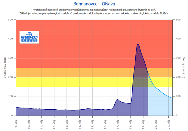 Rieka Olšava v obci Bohdanovce má bežne okolo 30 - 40 cm, ale v utorok dosiahla hladina skoro 4 metre.