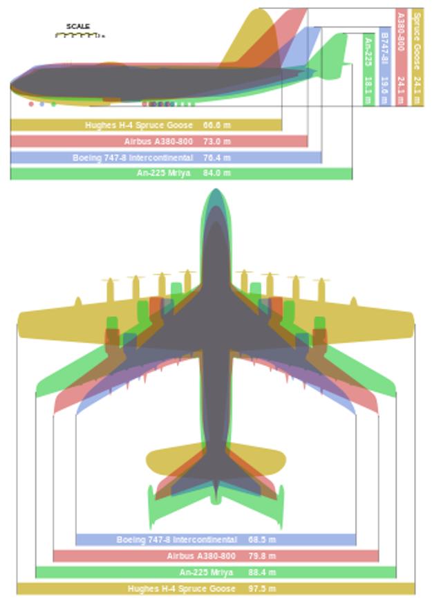 Porovnanie najväčších lietadiel na svete.