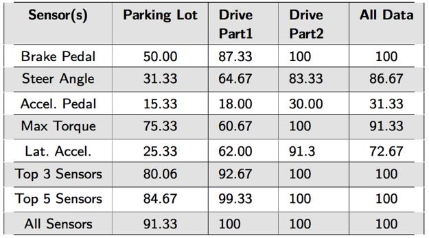 Čísla v tabuľke predstavujú úspešnosť identifikovania konkrétneho vodiča.