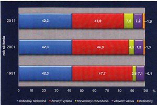 Podiel obyvateľov trvalo bývajúcich v SR podľa rodinného stavu, sčítanie 1991 - 2011.