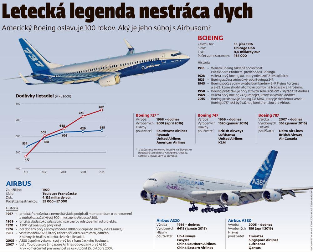 Súboj leteckého gigantu Boeing s jeho európskym konkurentom Airbusom.
