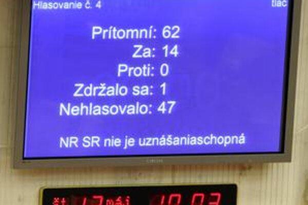 Ani včera sa nenašla nadpolovičná väčšina poslancov, aby parlament mohol rokovať o úvere Grécku.