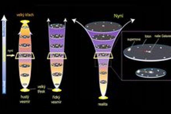 Vývoj teórií o vesmíre. Pôvodne bol vesmír považovaný za nemenný (celkom vľavo), dnes vieme, že sa rozpína čoraz rýchlejšie (celkom vpravo).
