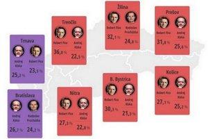 Výsledky prvého kola volieb pre kraje.