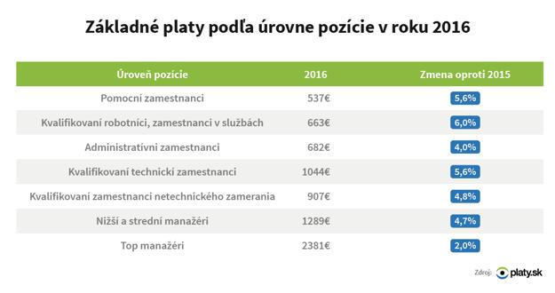 Základné platy podľa úrovne pozície v rokuu 2016