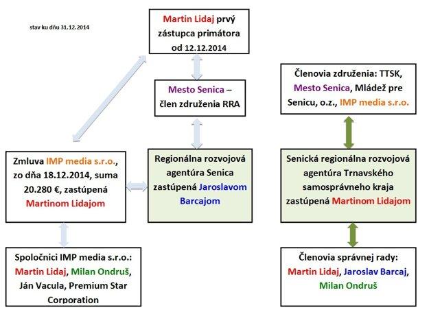Možný konflikt záujmov viceprimátora Martina Lidaja