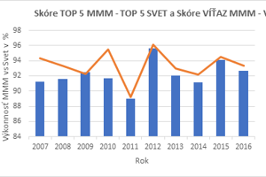 Graf výkonnosti MMM vs. svet. Porovnanie výkonnosti víťaza MMM oproti výkonnosti víťaza najkvalitnejšieho maratónu vroku, je vyjadrená oranžovou krivkou. Porovnanie výkonnosti Top 5 pretekárov je vyjadrené vmodrých stĺpcoch.