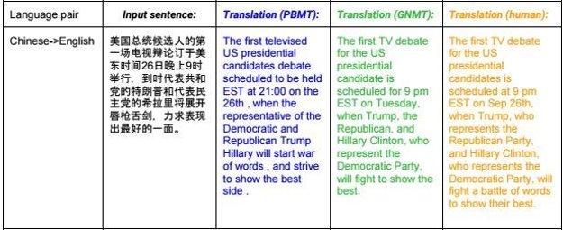 Porovnanie prekladov starou frázovou metódou, novou metódou neurónových sietí a ľudského prekladateľa.