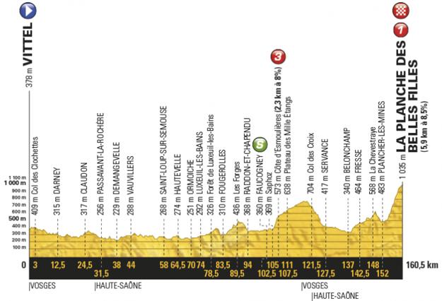 Profil piatej etapy Tour de France 2017.