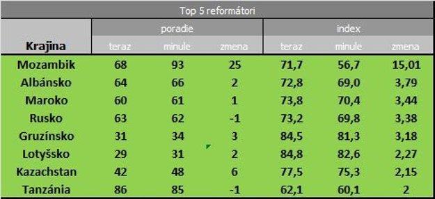 Top 5 reformátori