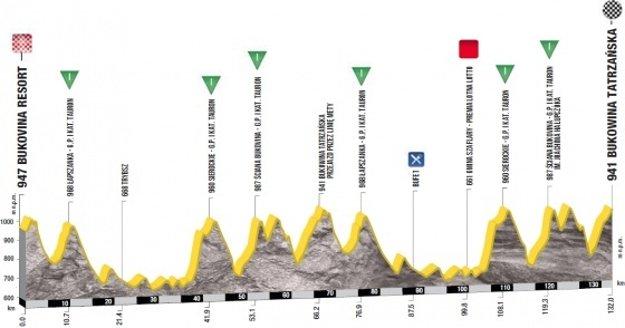 Profil 7. etapy Okolo Poľska 2017.