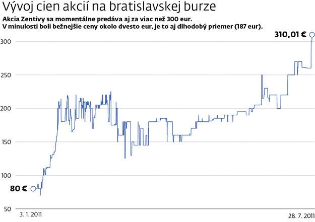 Zdroj údajov: Macrobond | Kliknite - graf zväčšíte.