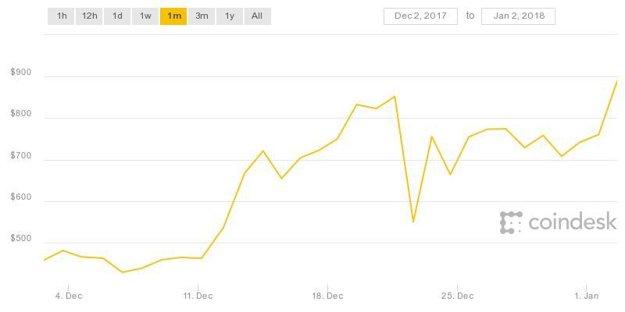 Vývoj ceny Ethereumu počas jedného mesiaca.