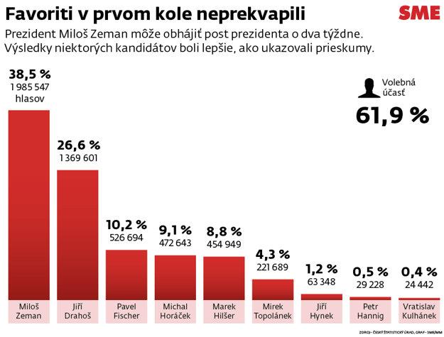 Výsledky prvého kola prezidentských volieb. (zdroj: SME - Miroslav Mezei)