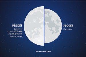 Rozdiel medzi Supermesiacom (vľavo) a normálnym Mesiacom (vpravo).