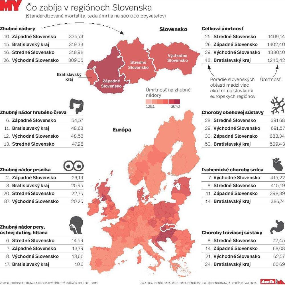 Čo zabíja v regiónoch Slovenska?
