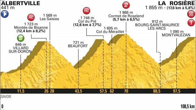 Profil 11. etapy Tour de France 2018.