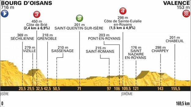 Profil 13. etapy Tour de France 2018.
