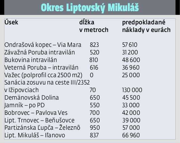 Okres Liptovský Mikuláš.