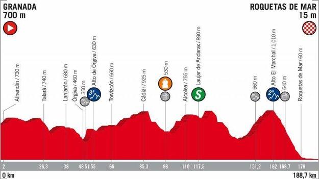 5. etapa na Vuelta 2018 - Trasa, mapa, pamiatky