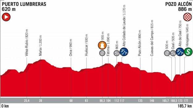 7. etapa na Vuelta 2018 - Trasa, mapa, pamiatky