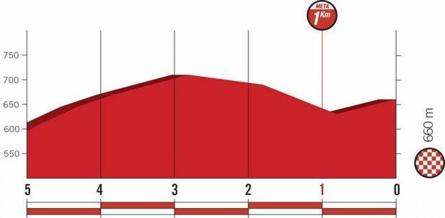 Profil posledných kilometrov 11. etapy pretekov Vuelta 2018.