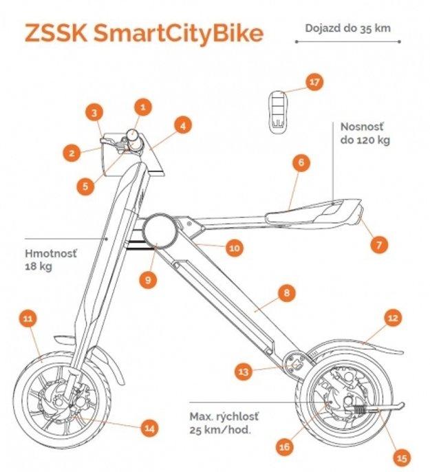 SmartCityBike