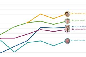 Ako sa vyvíjali preferencie prezidentských kandidátov podľa prieskumov agentúr Focus a Ako.