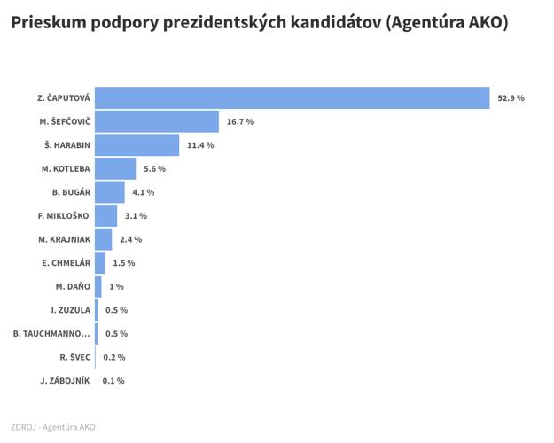 Prieskum preferencií kandidátov vo voľbách prezidenta SR podľa agentúry Ako z 1. marca 2019.