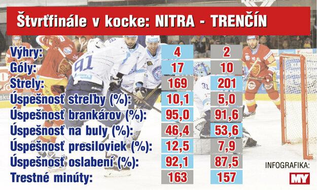 Šesť zápasov štatistickou optikou (zdroj: hockeyslovakia.sk)