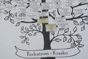 Rodostrom Kraskovcov.