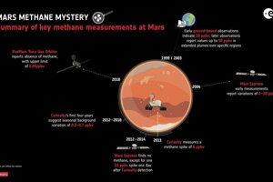 Doterajšie merania metánu na Marse. Ako prvé jeho prítomnosť naznačovali zemské ďalekohľady.