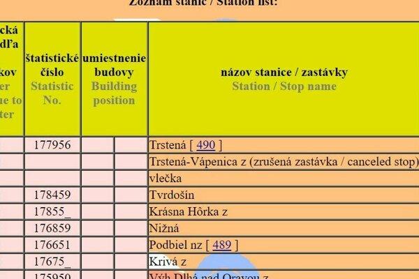 Niektoré webstránky železničnej dopravy zastávku Trstená – Vápenica uvádzajú.