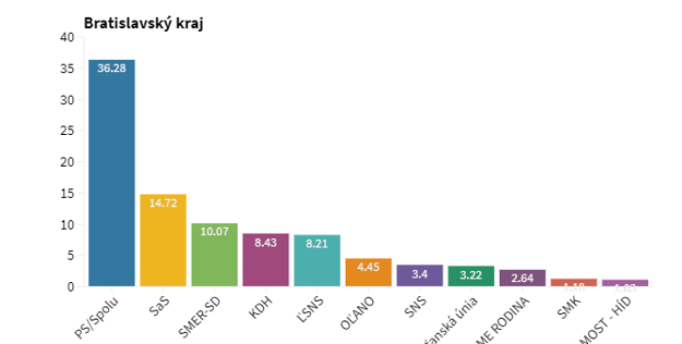 Ako dopadli eurovoľby v Bratislavskom kraji.