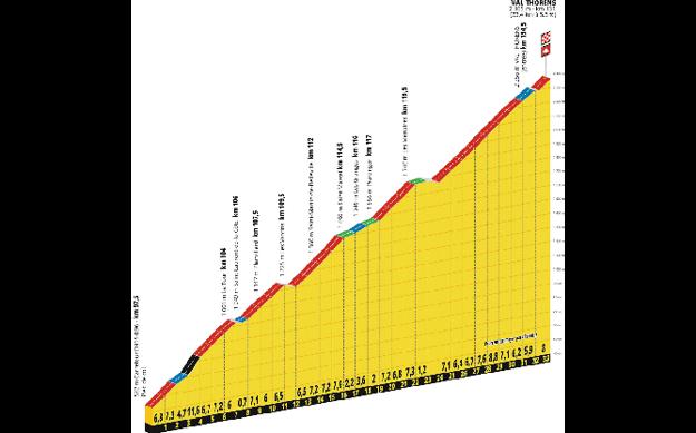 20. etapa Tour de France - výstup na Val Thorens.