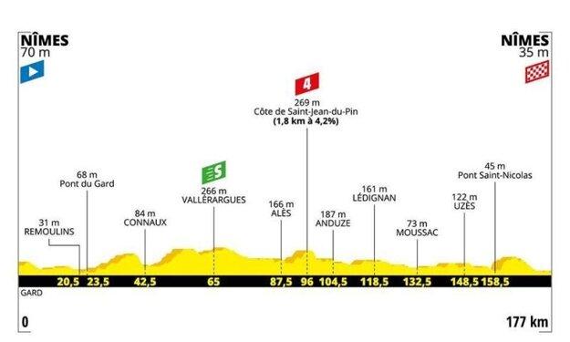 16. etapa na Tour de France 2019 - Trasa, mapa, pamiatky