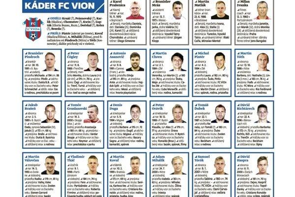 Zoznámte sa s hráčmi FC ViOn.