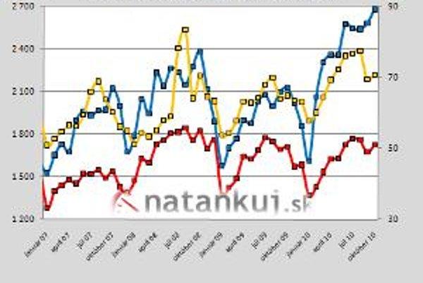 Modrá čiara ukazuje, ako narástol priemerný denný predaj nafty v porovnaní s vývojom predaja benzínu 95 Natural (červená) a LPG (žltá).