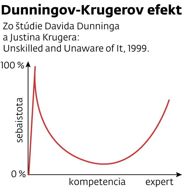 zo štúdie Davida Dunninga a Justina Krugera: Unskilled and Unaware of It, 1999.