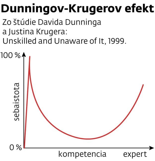 zo štúdie Davida Dunninga a Justina Krugera: Unskilled and Unaware of It, 1999.