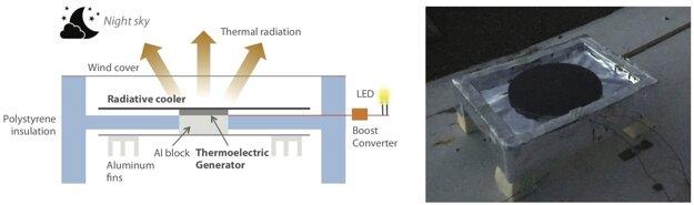 Schéma zariadenia, ktoré dokáže v noci z tepla vytvoriť elektrinu.