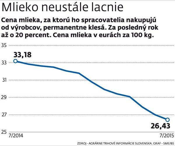 graf-mlieko_res.jpg