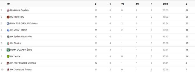 Tabuľka Slovenskej hokejovej ligy po 11 odohraných zápasoch.